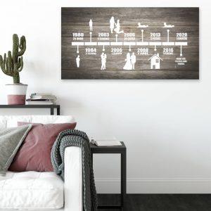 Personalizovaný obraz na zeď s daty
